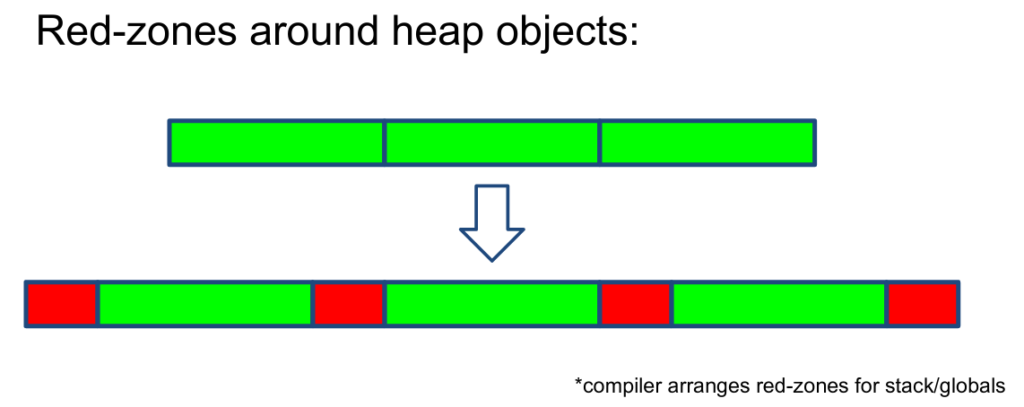 Depiction of heap objects with KASAN. Heap objects now have red-zones at the ends of heap object boundaries.