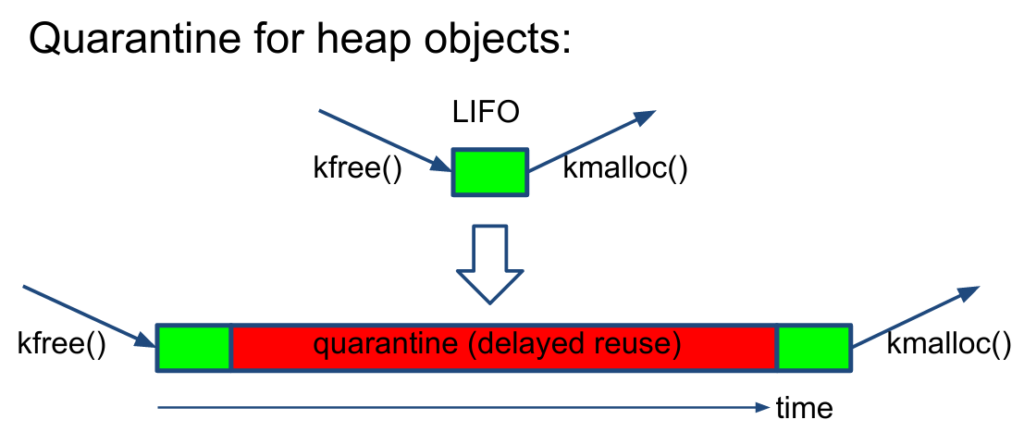 Depiction of quarantine for freed memory blocks. There is now a time delay between freeing a block (via kfree()) and reallocating the block (via kmalloc()).